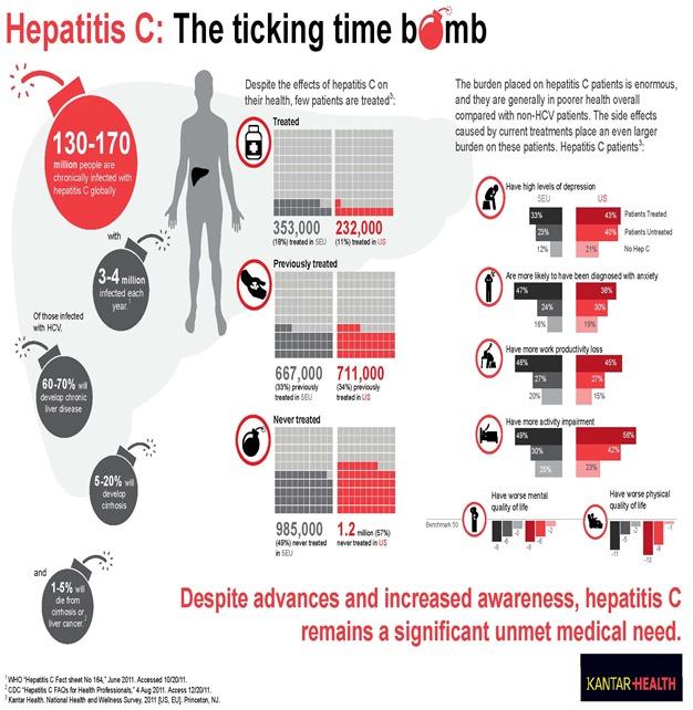 hepatitis-c-the-ticking-time-bomb